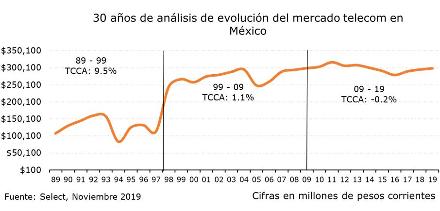 Evolución de los servicios de telecomunicaciones en México