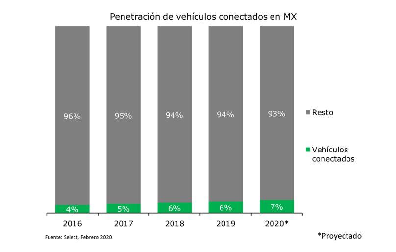 Penetración de vehículos conectados respecto al parque vehicular con antigüedad menor a 10 años