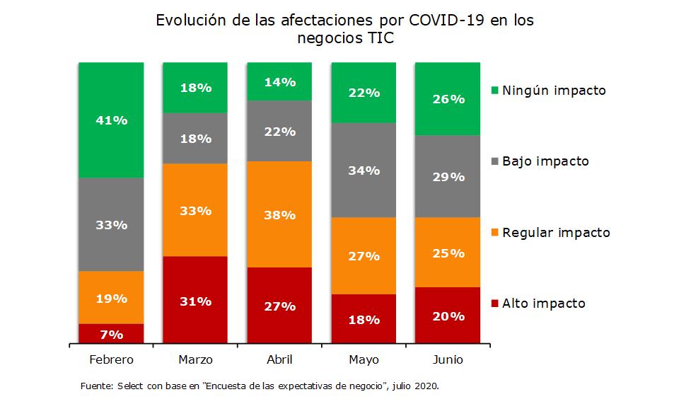 Evolución de las afectaciones por COVID-19 en los negocios TIC