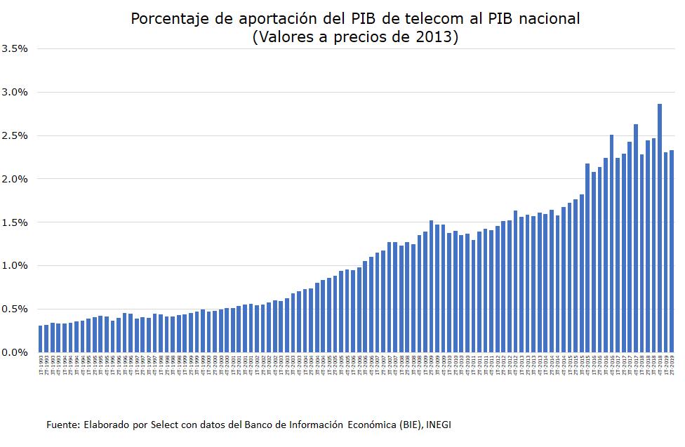 Porcentaje de aportación del PIB de telecomunicaciones al PIB nacional
