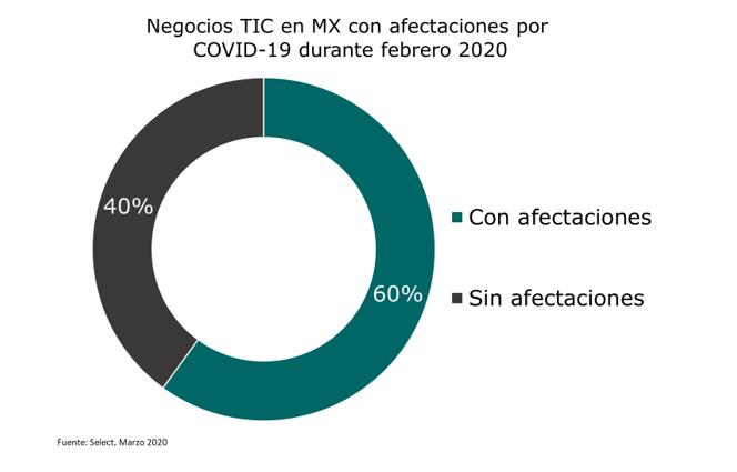 Negocios TIC en México afectados por COVID-19 durante febrero 2020