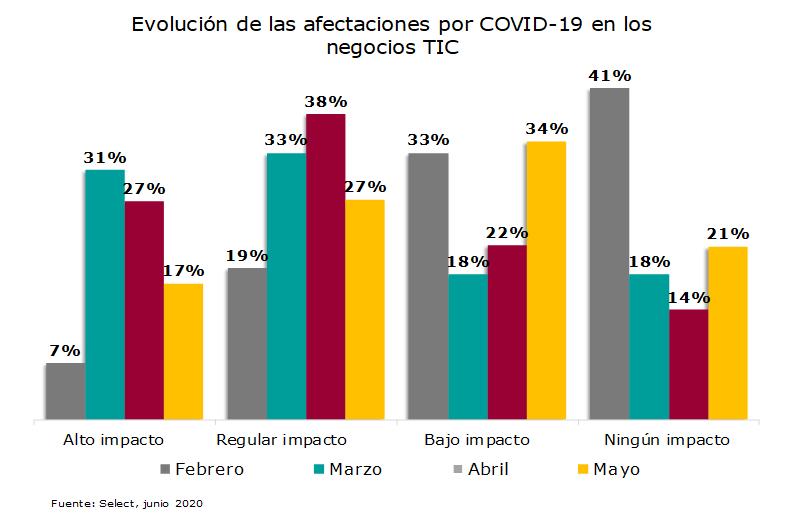 Evolución de las afectaciones por COVID – 19 en los negocios TIC