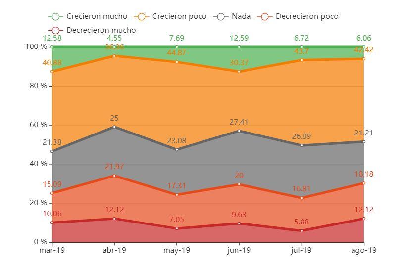 Crecimiento de ventas en agosto respecto a julio