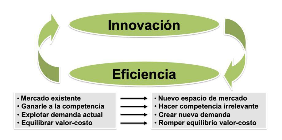 Búsqueda simultánea de la diferenciación y el bajo costo