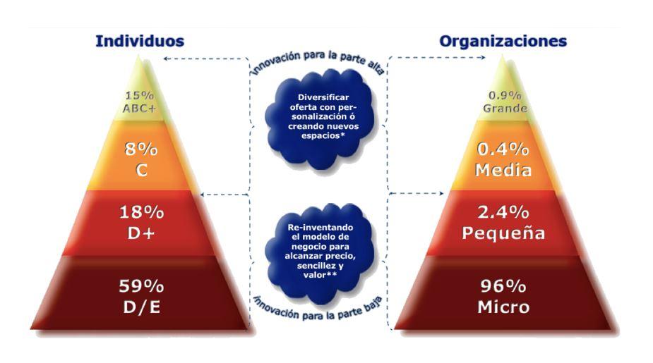 Individuos y organizaciones