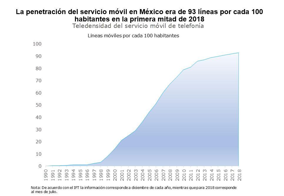 La penetración del servicio móvil en México era de 93 líneas por cada 100 habitantes en la primera mitad de 2018