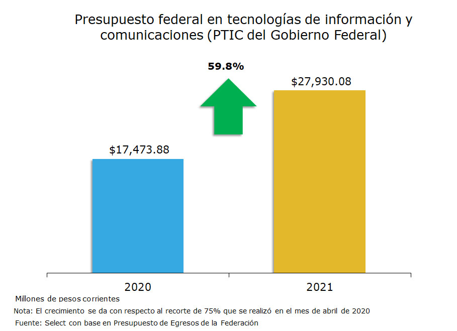 Presupuesto federal en tecnologías de información y comunicaciones