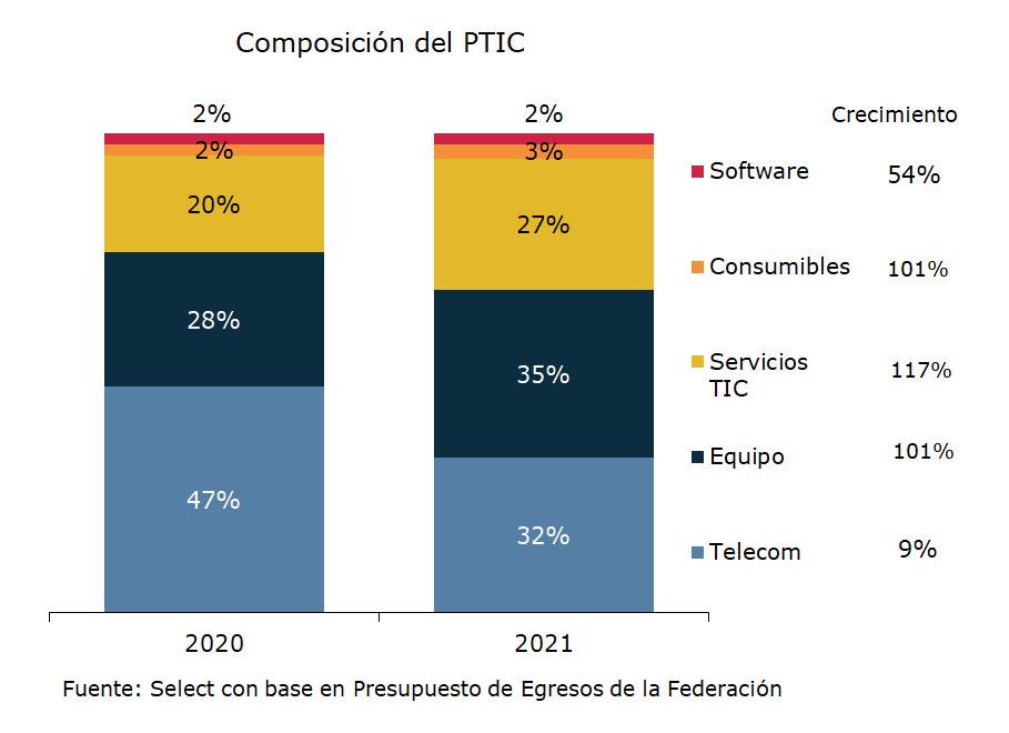 Composición del PTIC