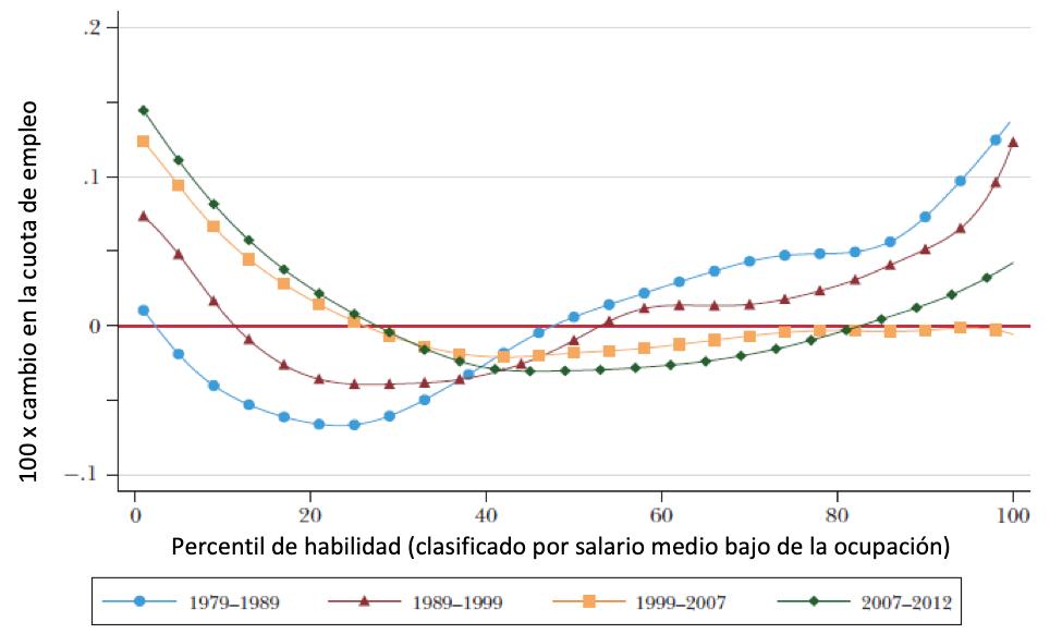 Crecimiento de la participación en el empleo de los puestos de trabajo en función de su nivel de sueldo y habilidad (1979-2010)
