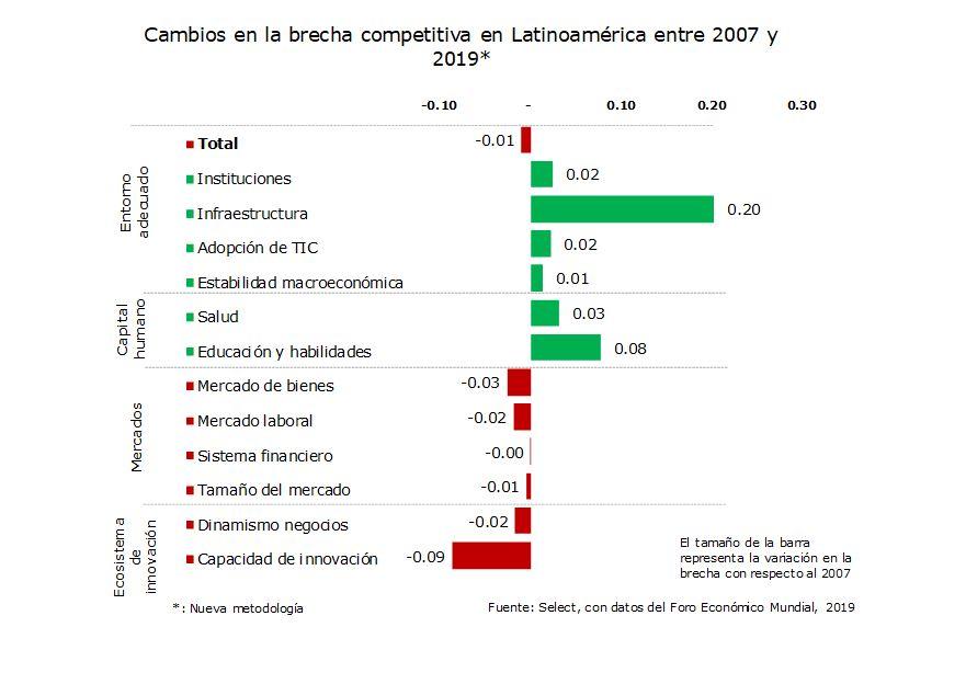 Cambios en la brecha de competitividad en Latinoamérica entre 2007 y 2019