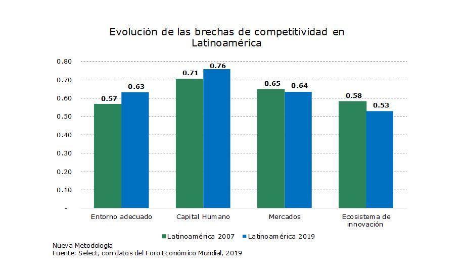 Evolución de las brechas de competitividad en Latinoamérica