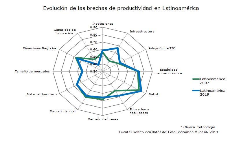 Evolución de las brechas de productividad en Latinoamérica