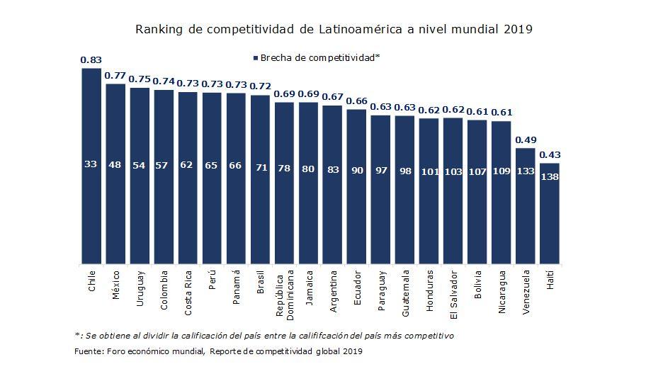 Rancking de competitividad en Latinoamérica a nivel mundial 2019