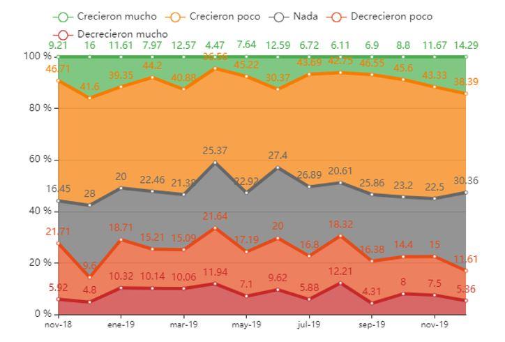 Gráfica de la distribución del crecimiento