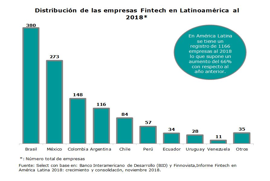 Distribución de las empresas Fintech en Latinoamérica al 2018