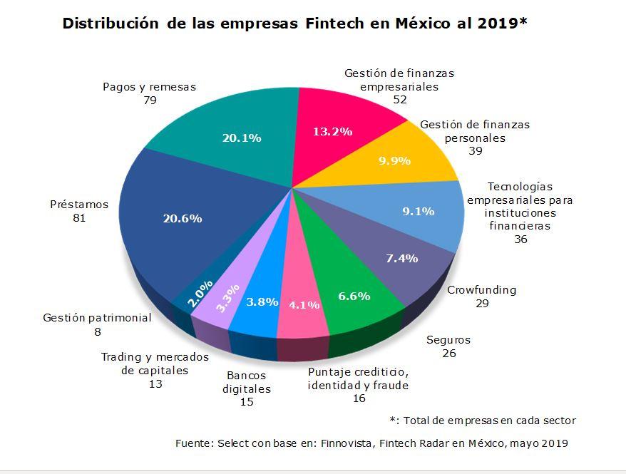Distribución de las empresas Fintech en México al 2019