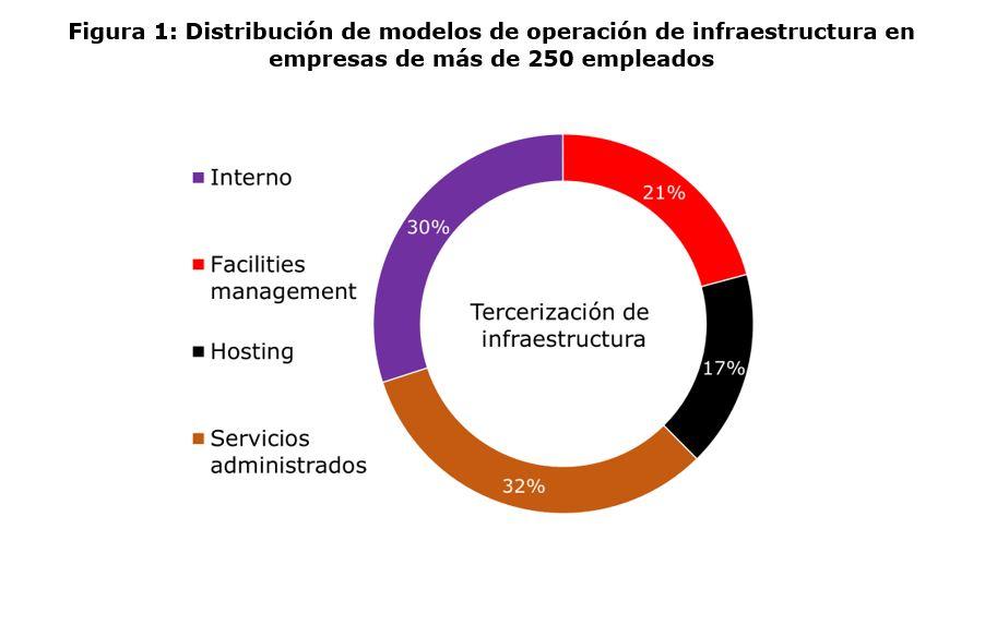 Distribución de modelos de operación de infraestructura en empresas de más de 250 empleados