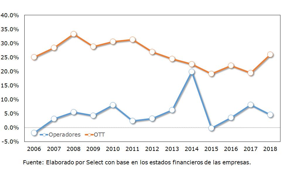 Rendimiento sobre el capital (ROE) de los operadores vs proveedores de contenido (OTT)