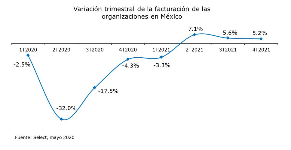 Variación trimestral de la facturación de las organizaciones en México