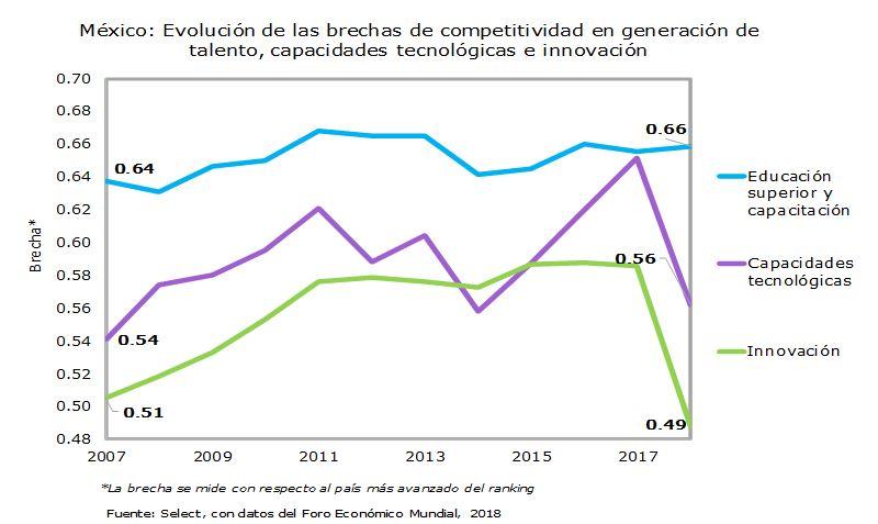 México: Evolución de las brechas de competitividad en generación de talento, capacidades tecnológicas e innovación