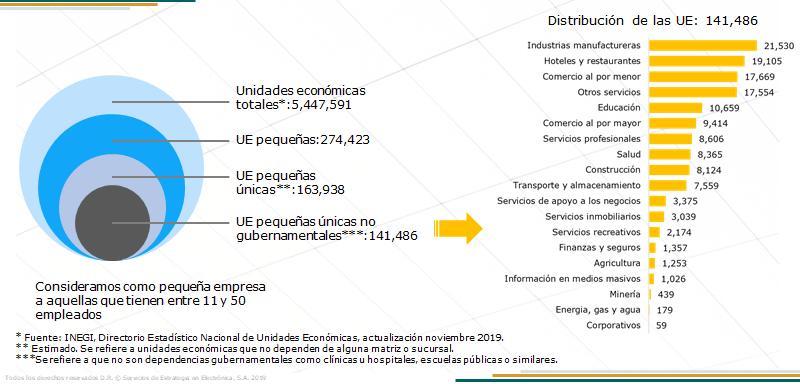 Las pequeñas empresas en el total de unidades económicas