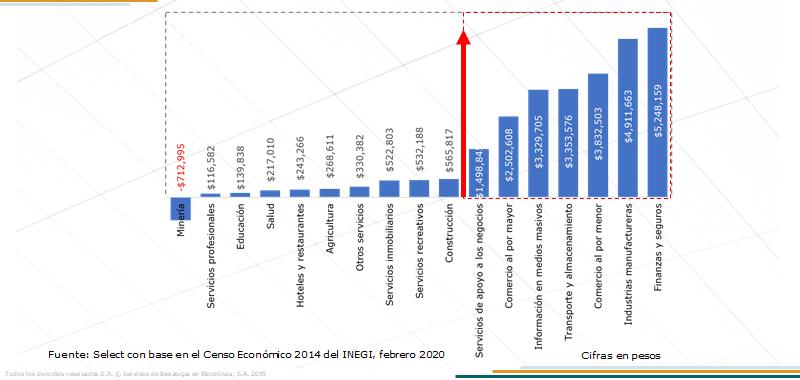 Productividad de las pequeñas empresas en México