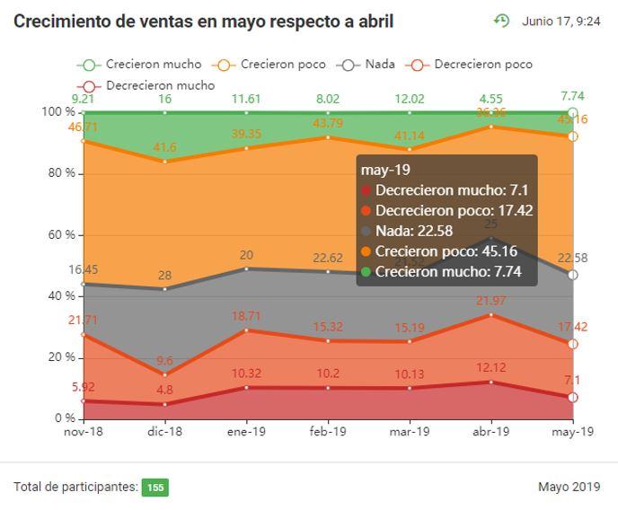 Dispersión de respuestas de ventas en mayo respecto a abril