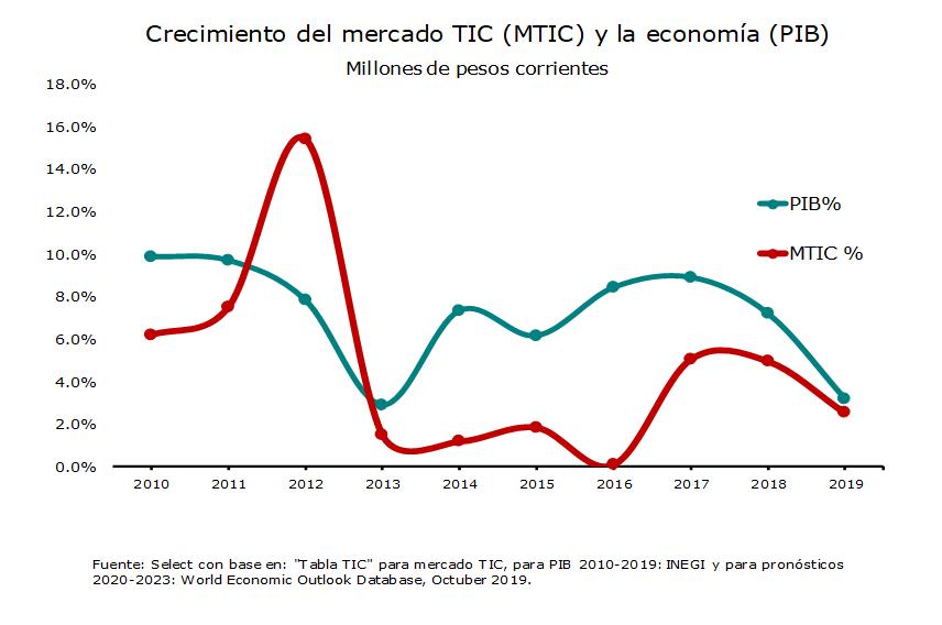 Crecimiento del mercado TIC (MTIC) y la economía (PIB)