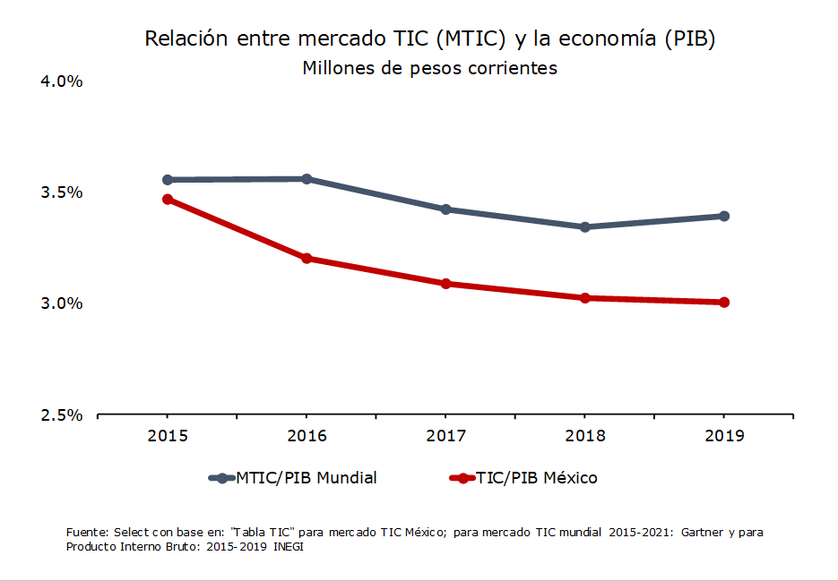 Relación entre mercado TIC (MTIC) y la economía (PIB)