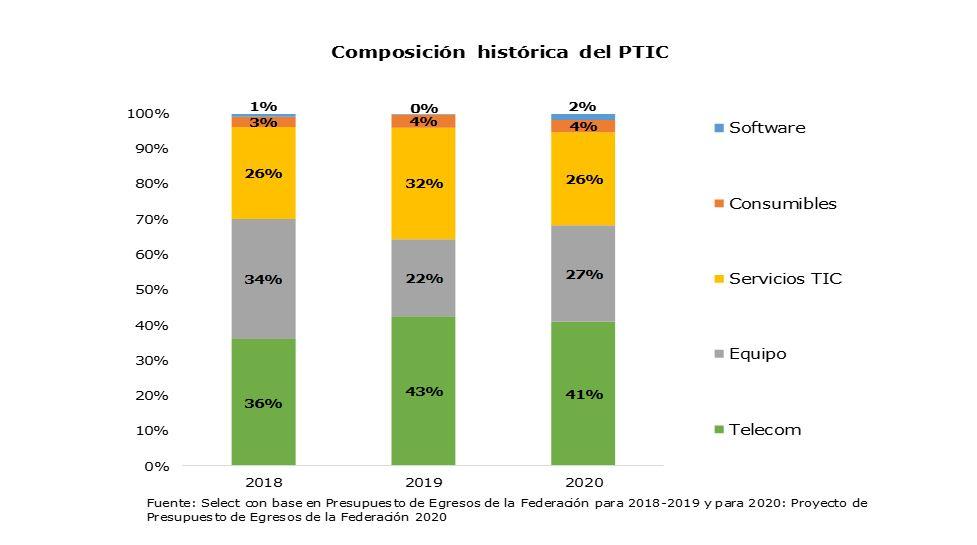 Composición histórica del PTIC