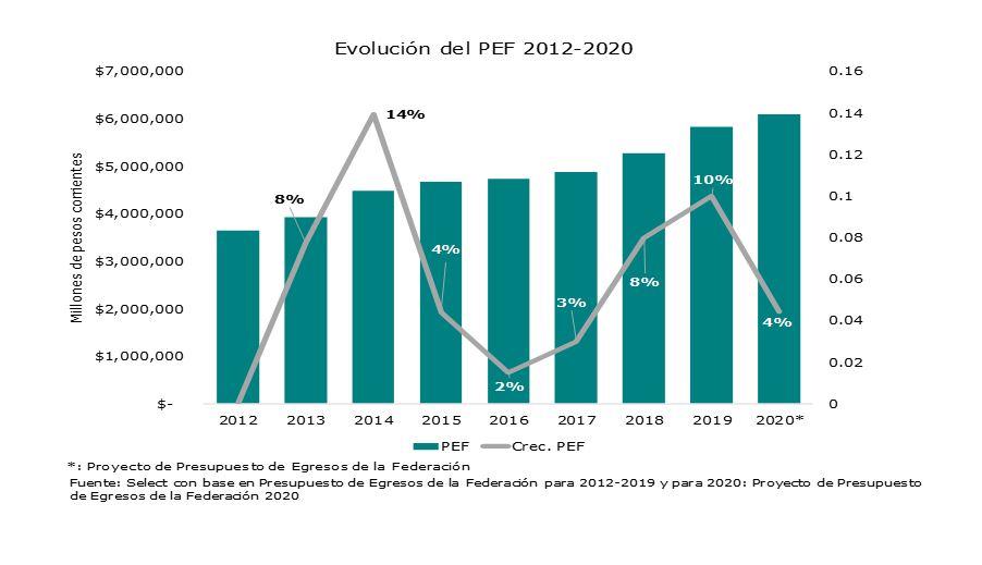 Evolución del PEF 2012-2020