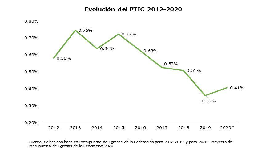 Evolución del PTIC 2012-2020