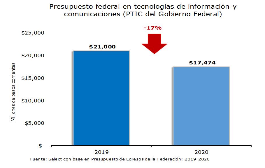 Presupuesto federa en tecnologías de información y comunicaciones
