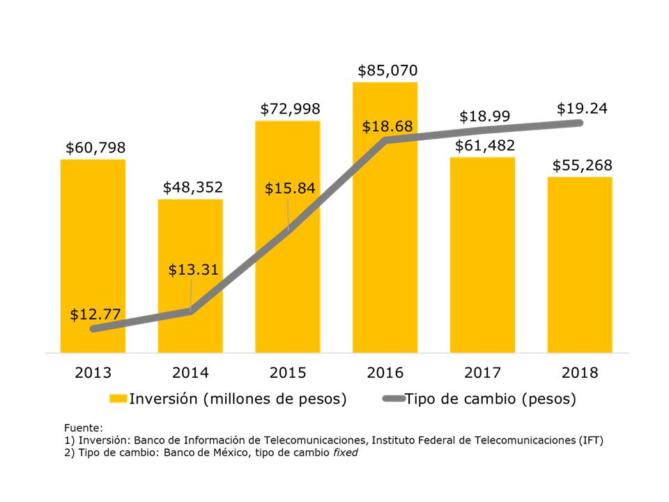 Inversión de los operadores en México y tipo de cambio