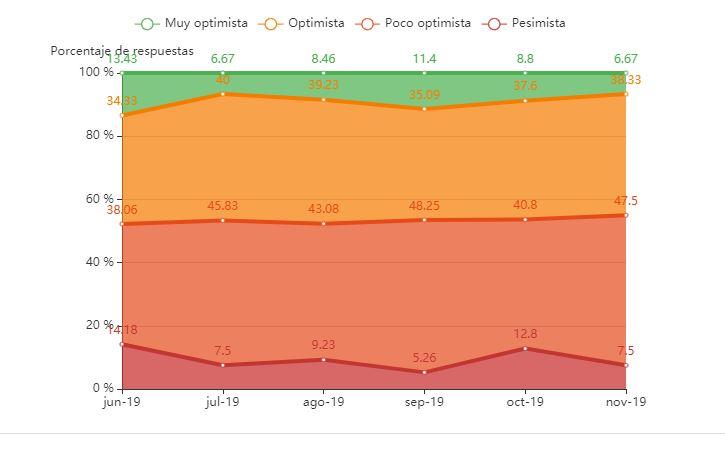 Gráfica de la distribución del optimismo