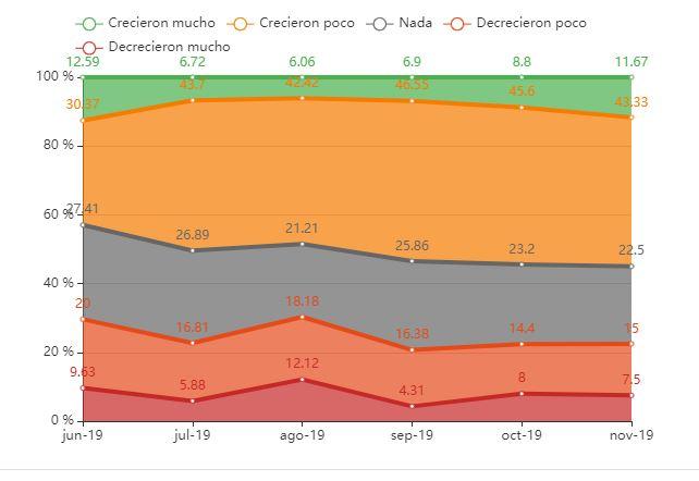 Gráfica de la distribución de crecimiento