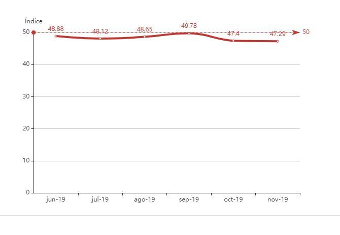 Gráfica del índice de optimismo