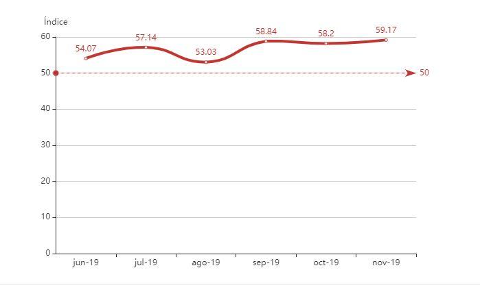 Gráfica del índice de crecimiento