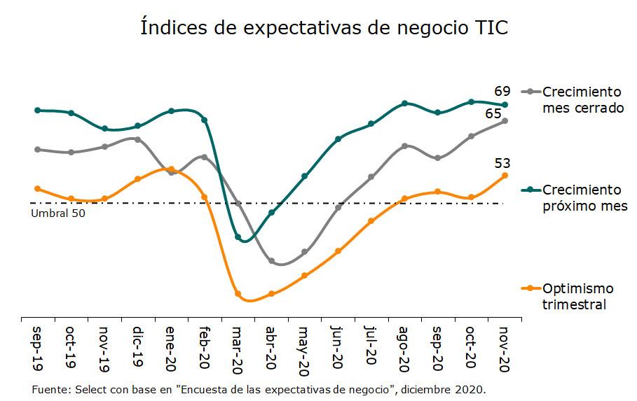 Índice de expectativas de negocio TIC