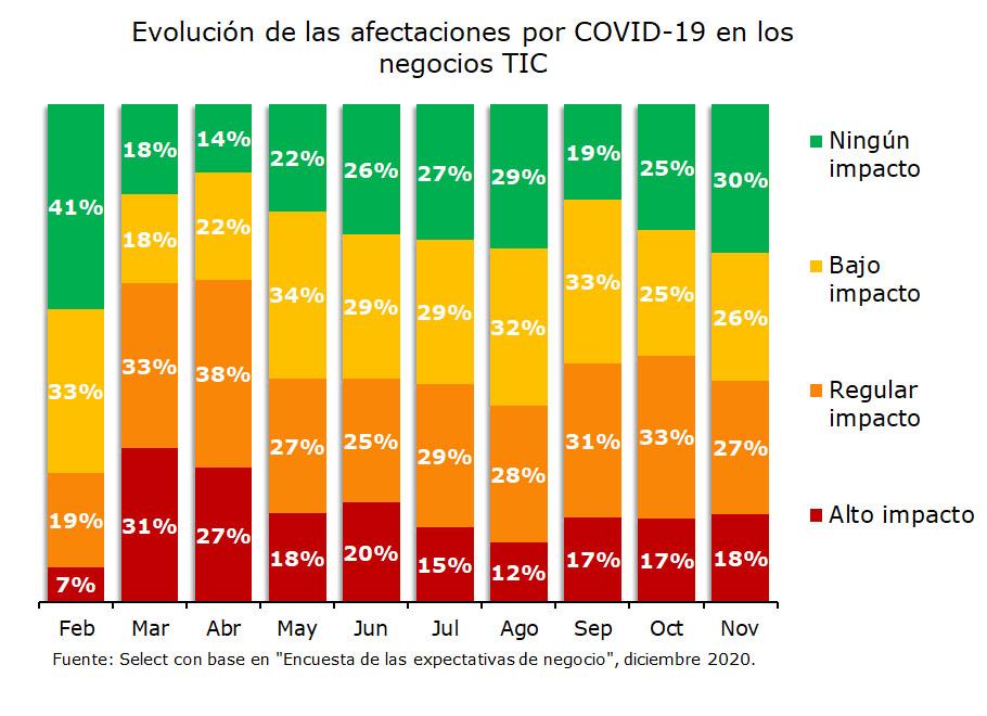 Afectaciones por COVID-19 en los negocios TIC