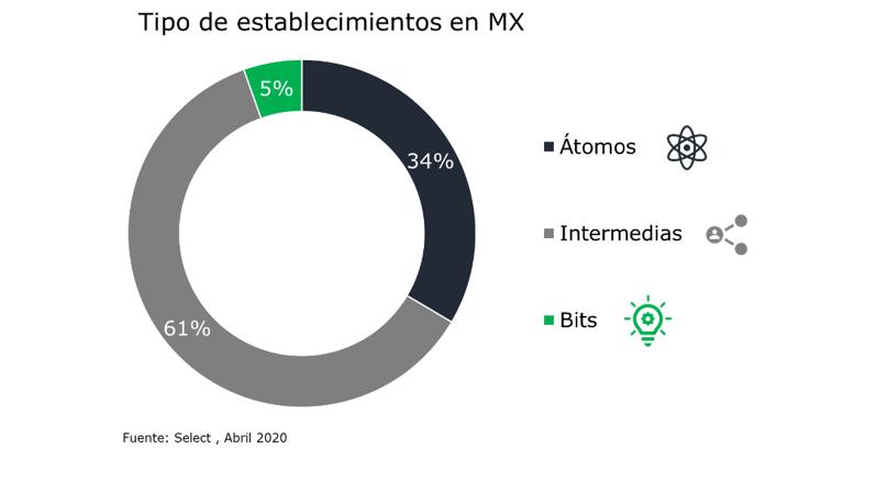 Tipos de establecimientos en MX