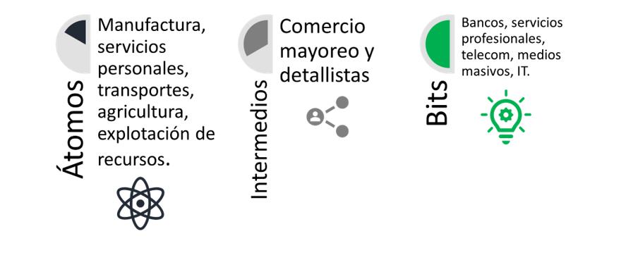 Ejemplos de tipos de negocios