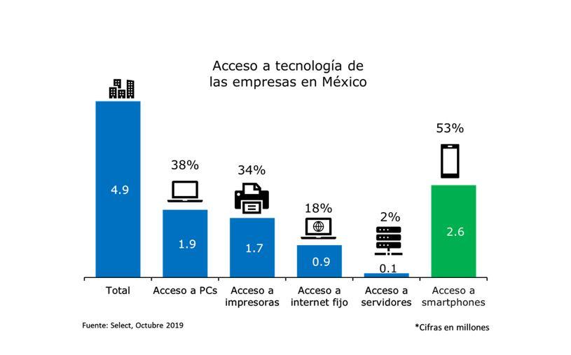 Acceso a tecnología de las empresas en México