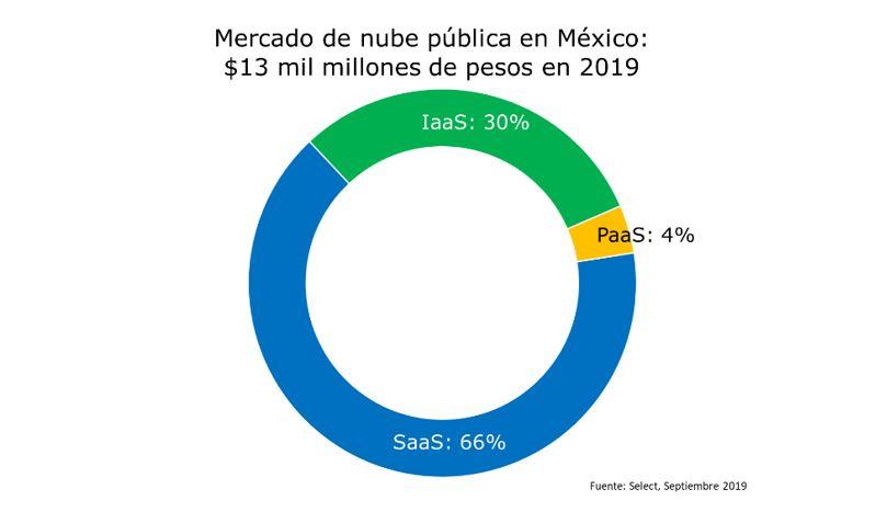 Tamaño de mercado de nube pública en México