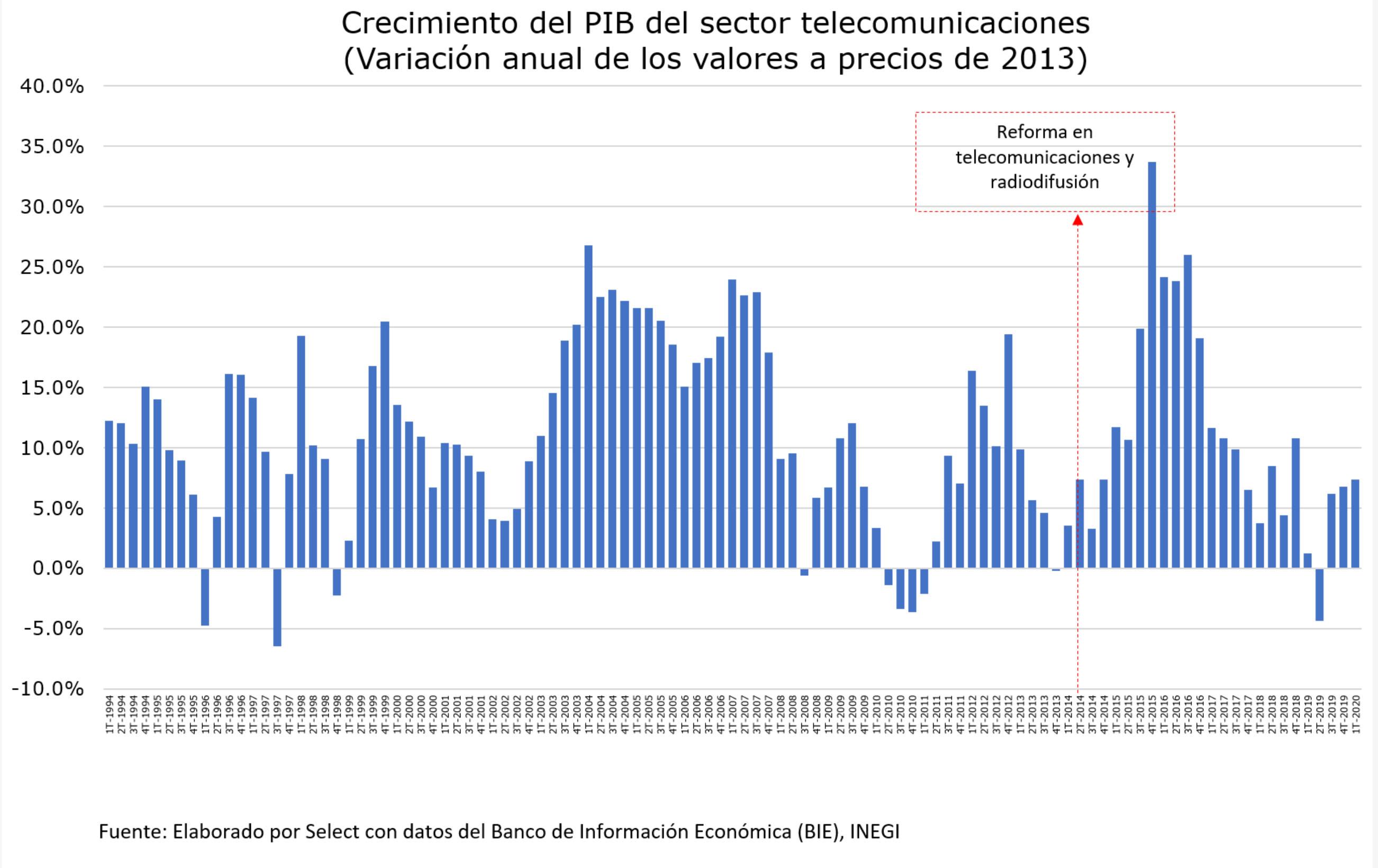 Crecimiento PIB telecomunicaciones
