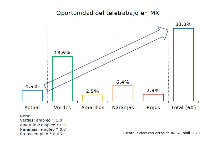Oportunidad del teletrabajo en MX