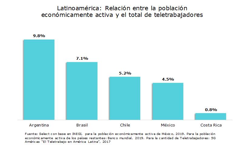 Relación entre la población económicamente activa y el total de teletrabajadores