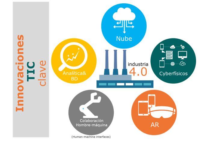 Innovaciones TIC claves