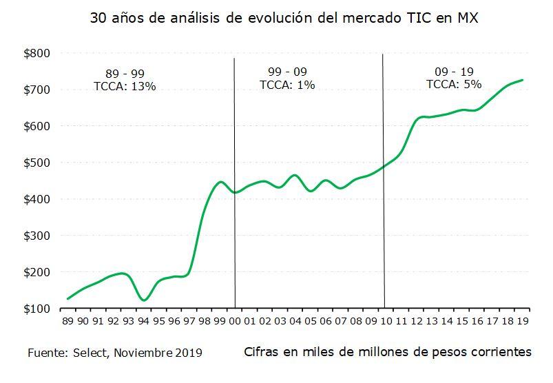 30 años de análisis de evolución del mercado TIC en MX
