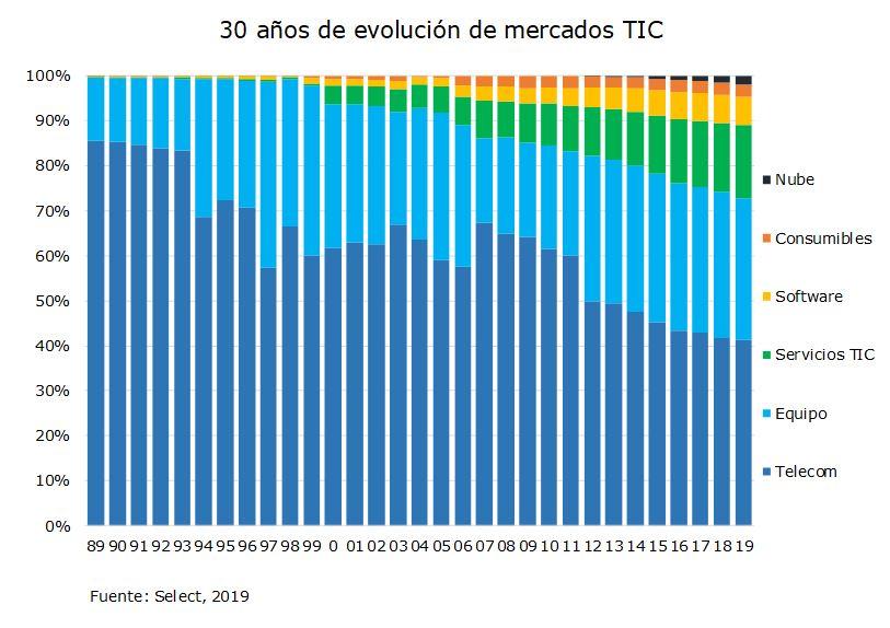 30 años de evolución de mercados TIC